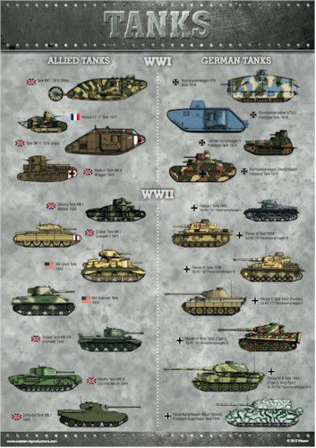 World War I and World War II Tanks Poster A3
